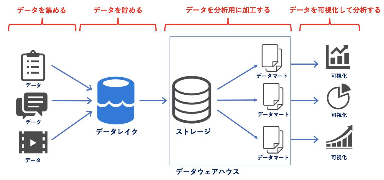 データプラットフォーム概観図