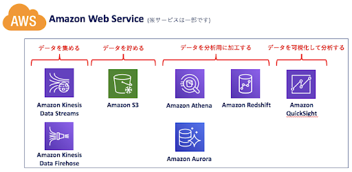 AWSのプロダクト