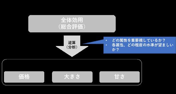 コンジョイント分析のイメージ
