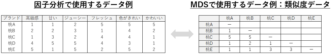 MDSのデータ例