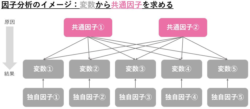 因子分析のイメージ