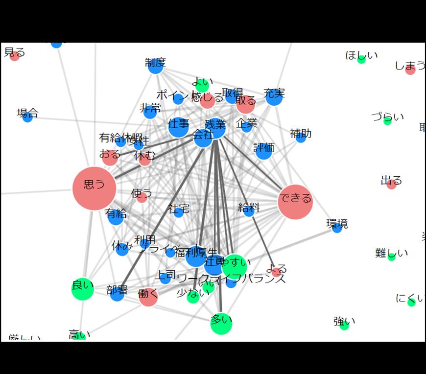 共起ネットワーク例