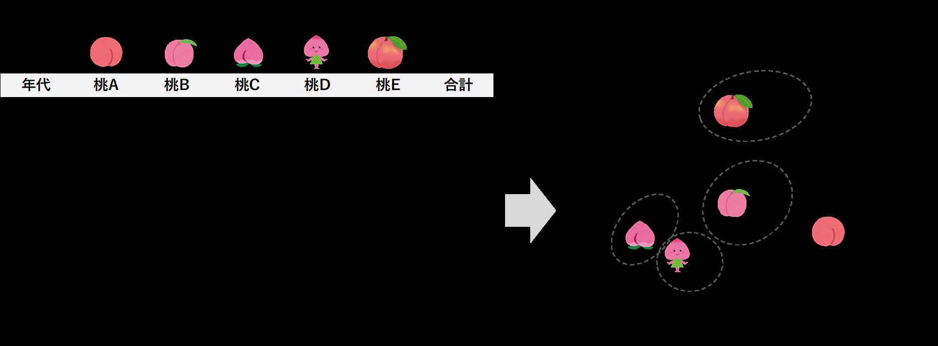 コレスポンデンス分析の例