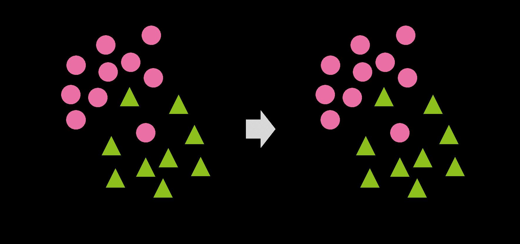 判別分析のイメージ