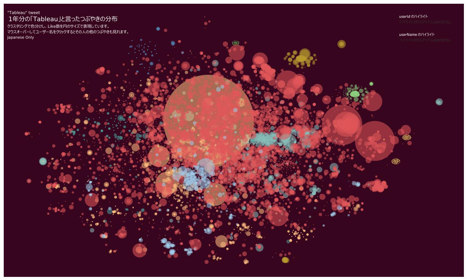 つぶやきの分布の図