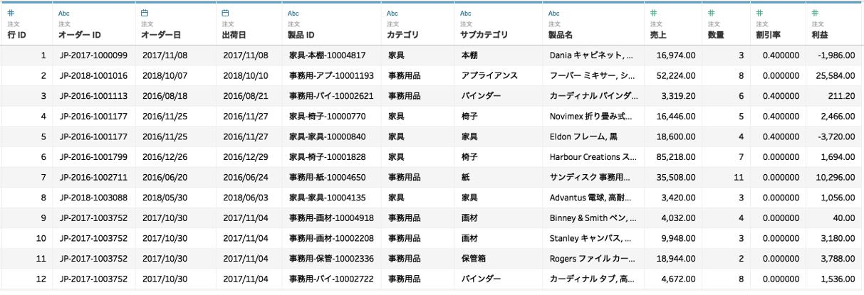 サンプルデータセット