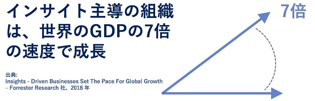 インサイト主導の組織は世界のGDPの7倍の速度で成長