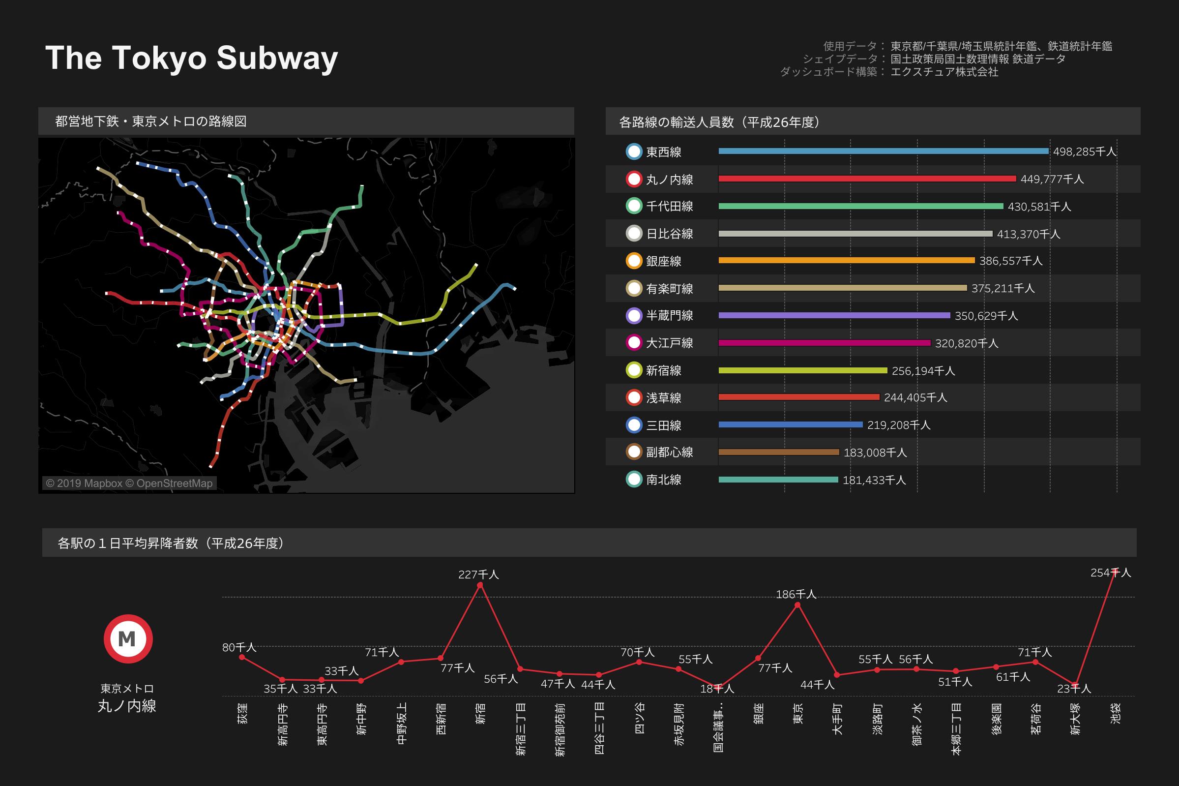 the tokyo subwayの図
