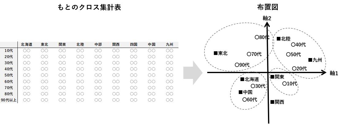 コレスポンデンス分析のイメージ