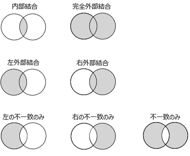 結合の種類