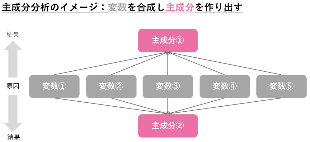 主成分分析のイメージ