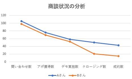 商談状況の分析折れ線グラフ