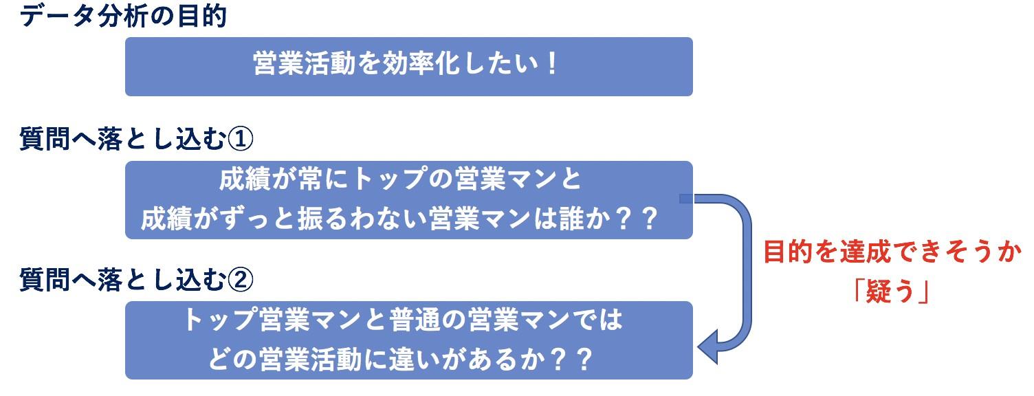 質問の再定義