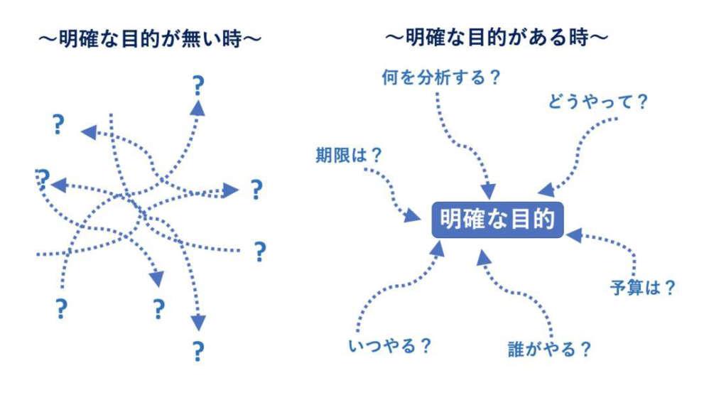 データ分析の基本とは「目的の明確化」である