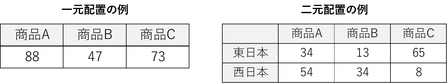 一元配置と二元配置の説明