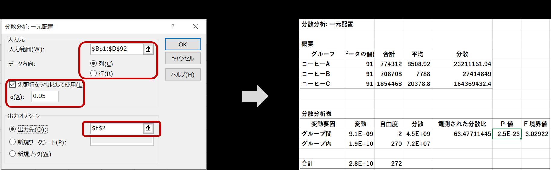 一元配置分散分析の手順2