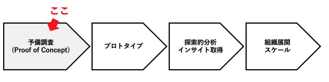 POCのプロセス