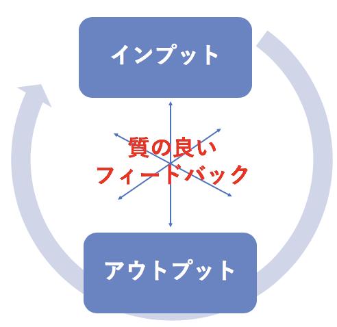 データ分析のサイクル