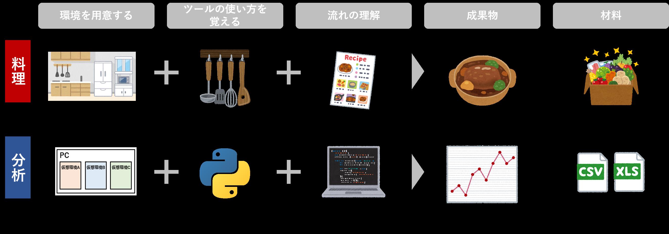 料理とデータ分析