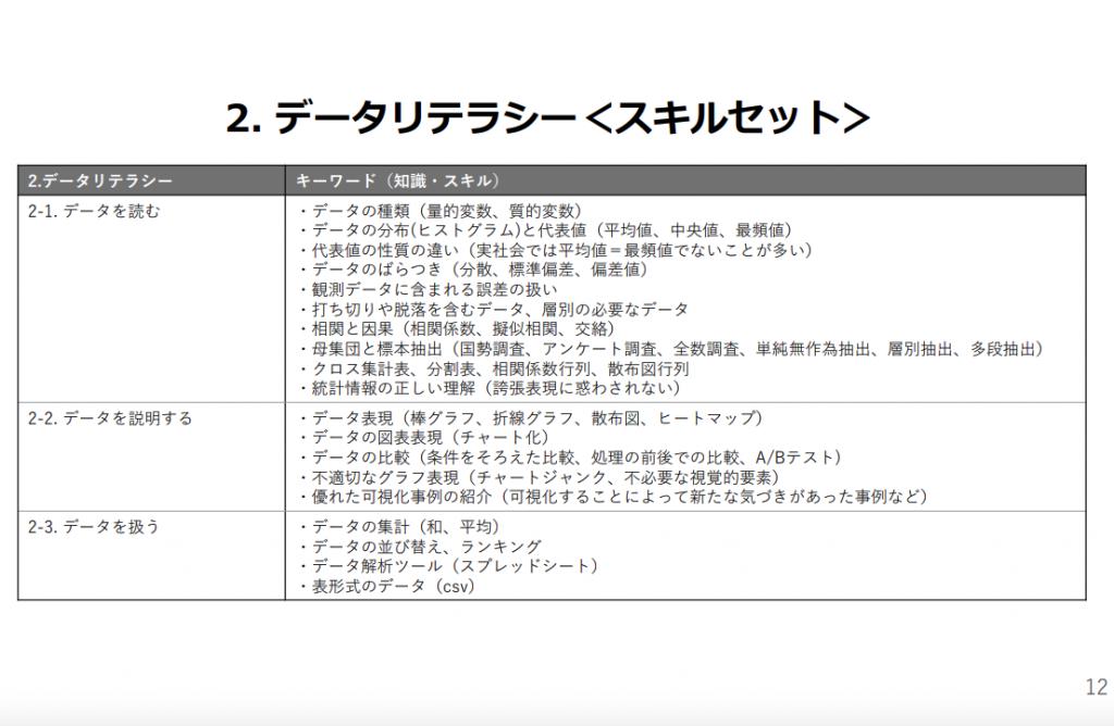 リテレシーレベル表2