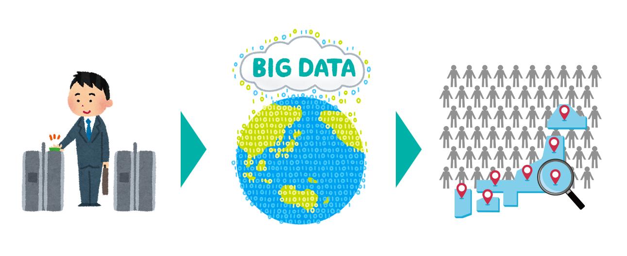 ビッグデータの活用事例SUICA