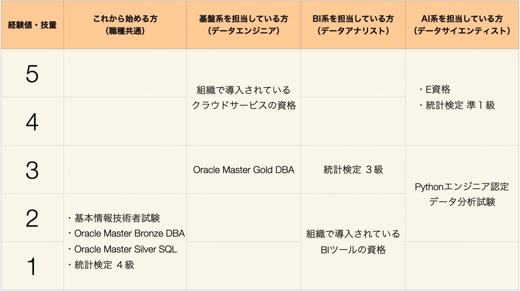 サイエンティスト 資格 データ