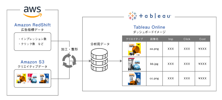 Amazon RedshiftとTableau(Tableau Online)アーキテクチャ