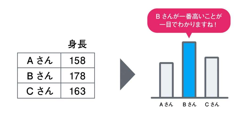 三人の身長をデータビジュアライゼーション