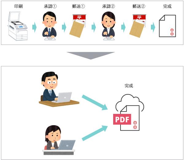 印鑑による承認プロセスのデジタル化