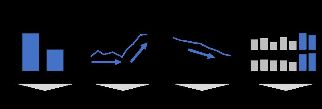 データの4つの特徴