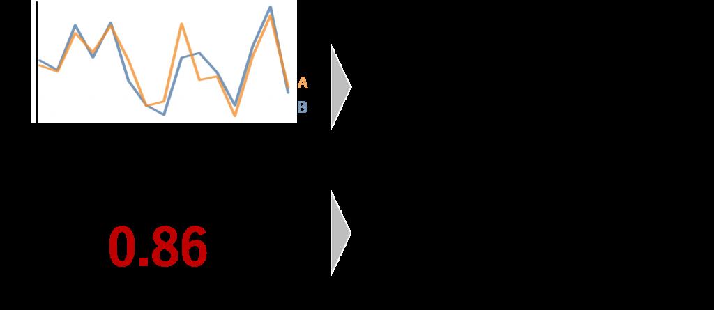 相関分析の客観性